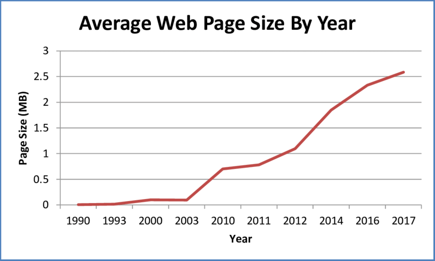 average web page size by year sources http archive 2017 pinto 2015 tech attitude
